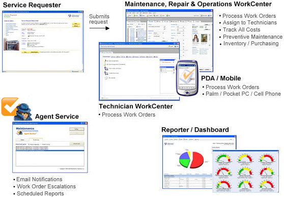 Web Based CMMS Software | PM Software | Facility Maintenance